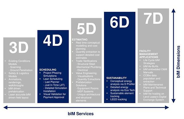 7d Vision Architecture E Flux